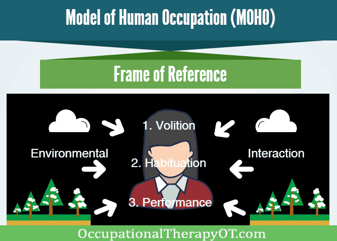 """model of human occupation essay """"leisure"""" is a construct of the western, modern world and not relevant to """"simpler"""" societies based on subsistence farming """"leisure"""" is understood with an ablist assumption about how free time is spent this type of thinking is not relevant to much of the world many parts of the world."""